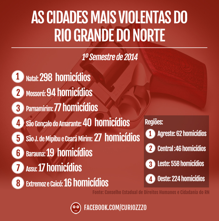 curiozzzo-as-cidades-mais-violentas-do-rn