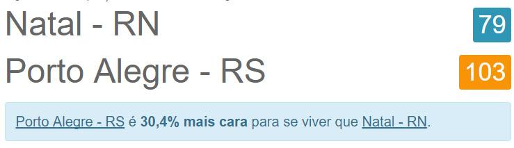 post-12-comparacoes-custo-de-vida-de-natal-porto-alegre