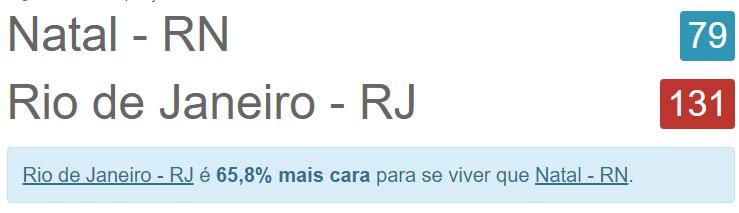 post-12-comparacoes-custo-de-vida-de-natal-rio-de-janeiro