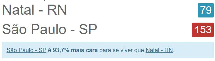 post-12-comparacoes-custo-de-vida-de-natal-sao-paulo