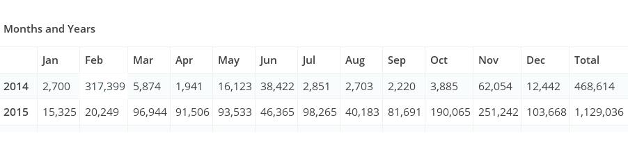 Wordpress-Estatistica-2015-pormes
